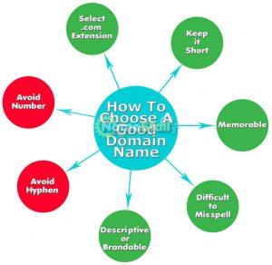 choosing a good domain name